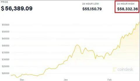 Tesla спровоцировала рост биткоина до очередного рекорда
